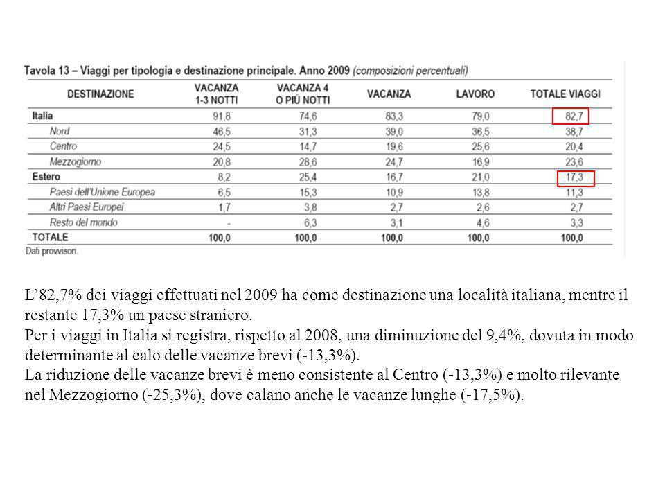 L'82,7% dei viaggi effettuati nel 2009 ha come destinazione una località italiana, mentre il restante 17,3% un paese straniero.