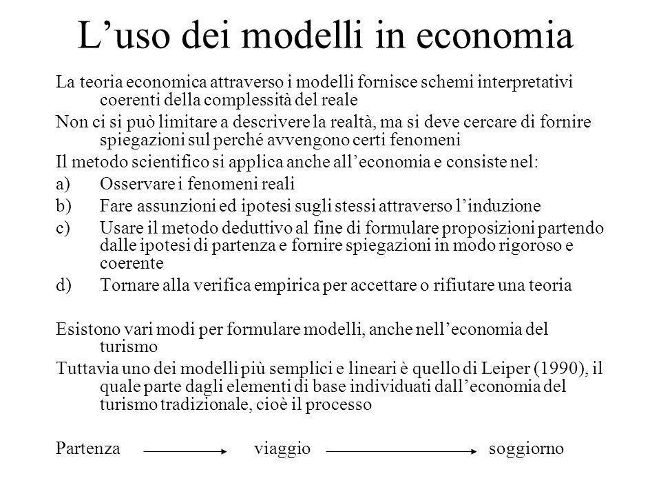 L'uso dei modelli in economia