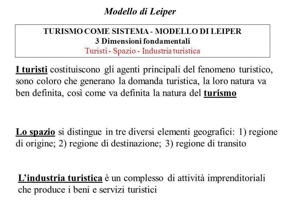 TURISMO COME SISTEMA - MODELLO DI LEIPER