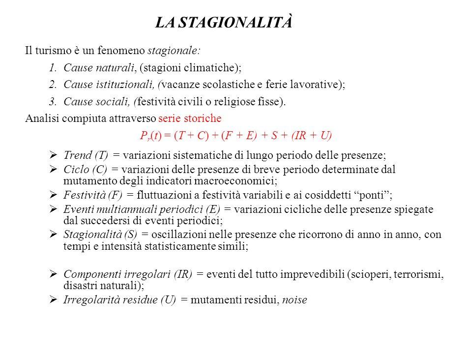 Pr(t) = (T + C) + (F + E) + S + (IR + U)