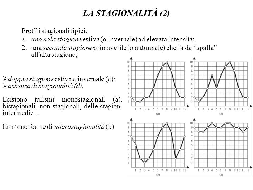 LA STAGIONALITÀ (2) Profili stagionali tipici: