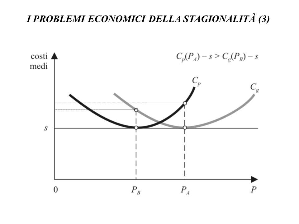 I PROBLEMI ECONOMICI DELLA STAGIONALITÀ (3)