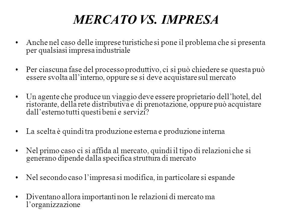 MERCATO VS. IMPRESA Anche nel caso delle imprese turistiche si pone il problema che si presenta per qualsiasi impresa industriale.