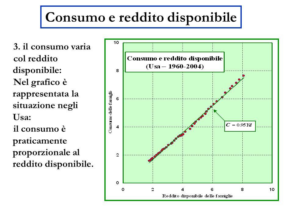 Consumo e reddito disponibile