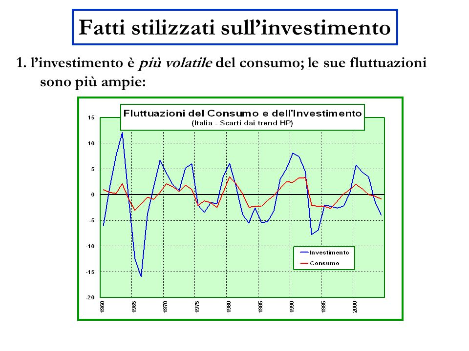 Fatti stilizzati sull'investimento