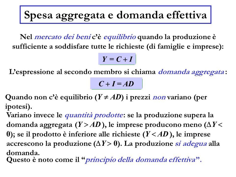 Spesa aggregata e domanda effettiva