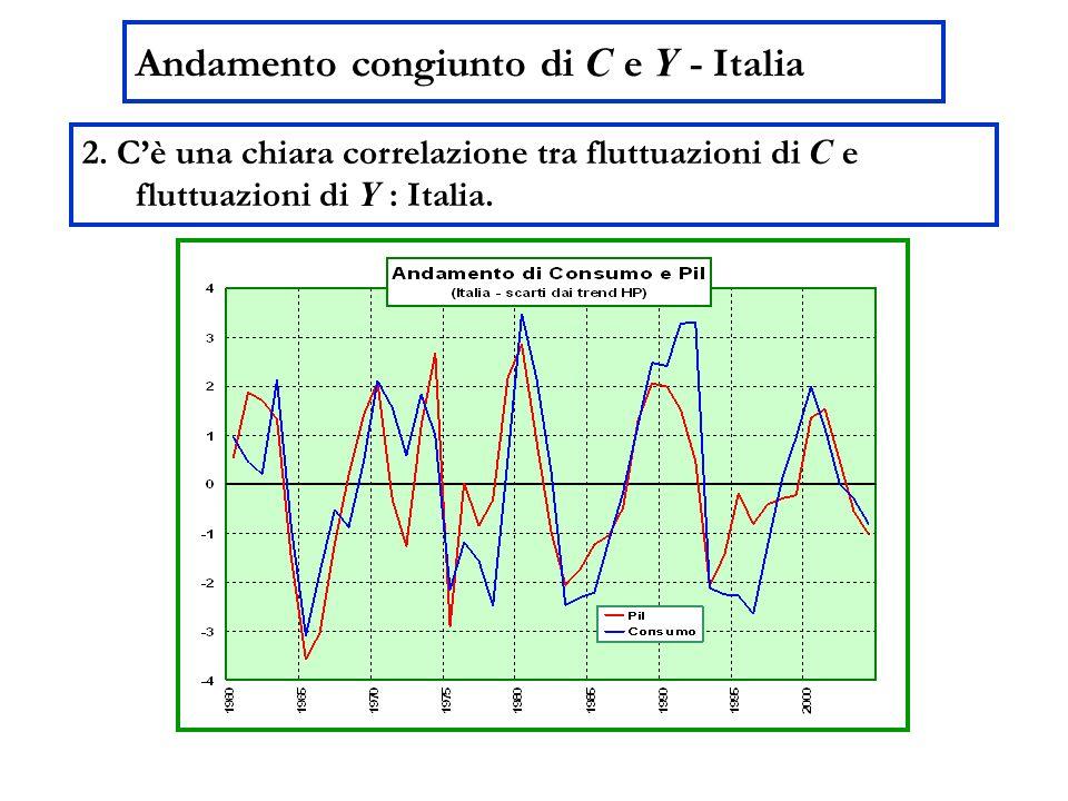 Andamento congiunto di C e Y - Italia