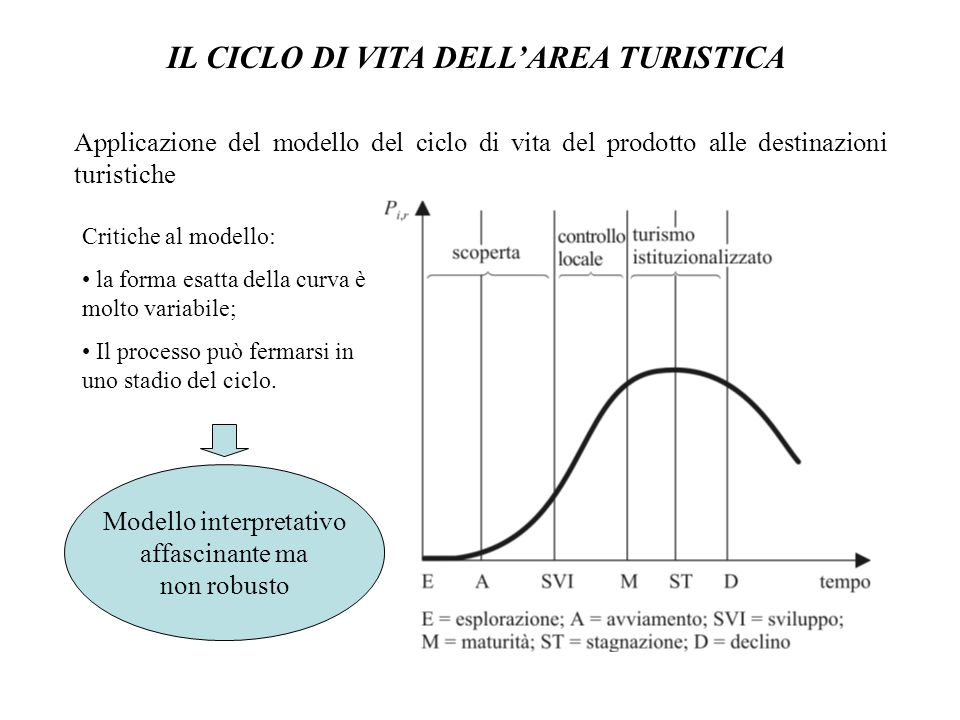 IL CICLO DI VITA DELL'AREA TURISTICA