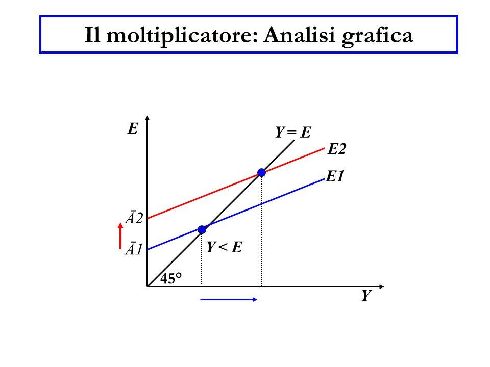 Il moltiplicatore: Analisi grafica