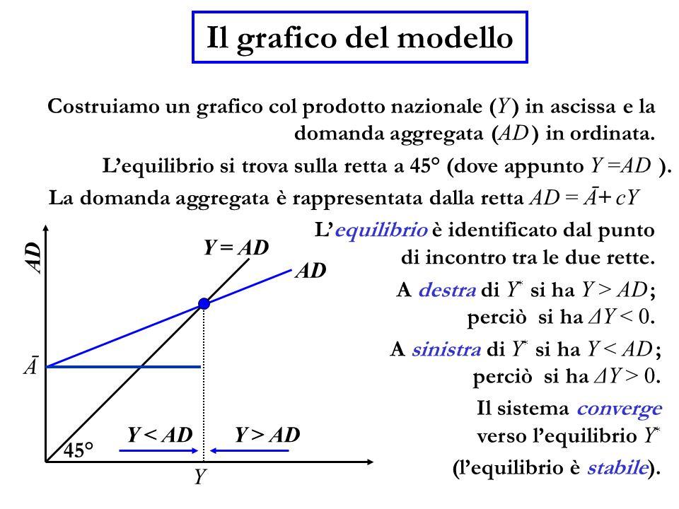 Il grafico del modello Costruiamo un grafico col prodotto nazionale (Y ) in ascissa e la. domanda aggregata (AD ) in ordinata.