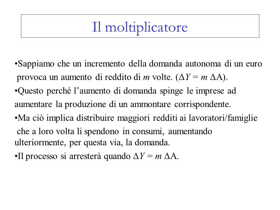 Il moltiplicatore Sappiamo che un incremento della domanda autonoma di un euro. provoca un aumento di reddito di m volte. (ΔY = m ΔA).
