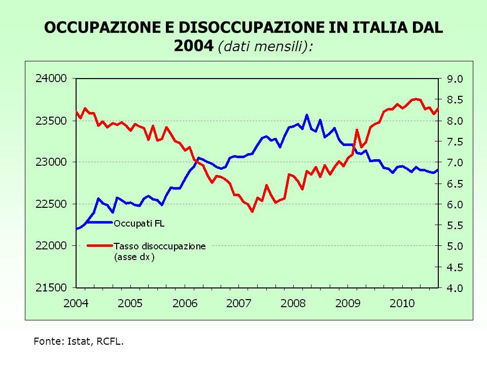 OCCUPAZIONE E DISOCCUPAZIONE IN ITALIA DAL 2004 (dati mensili):