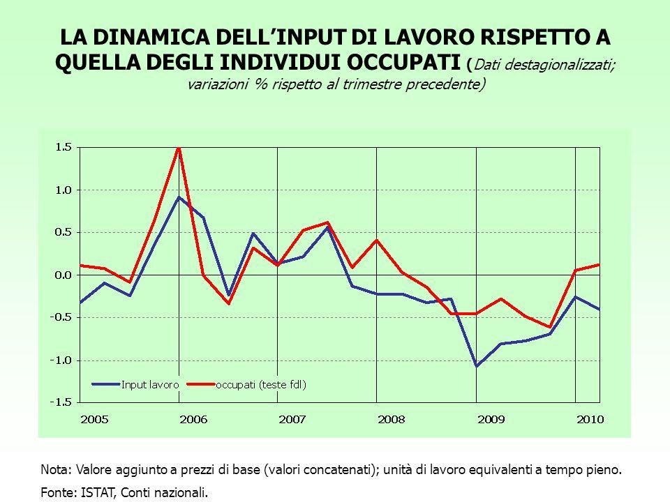 LA DINAMICA DELL'INPUT DI LAVORO RISPETTO A QUELLA DEGLI INDIVIDUI OCCUPATI (Dati destagionalizzati; variazioni % rispetto al trimestre precedente)