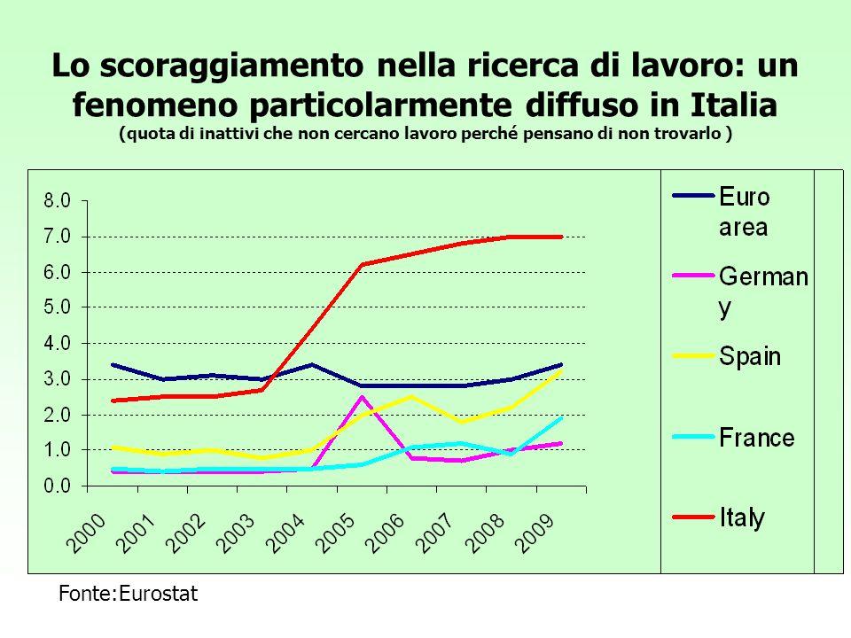 Lo scoraggiamento nella ricerca di lavoro: un fenomeno particolarmente diffuso in Italia (quota di inattivi che non cercano lavoro perché pensano di non trovarlo )