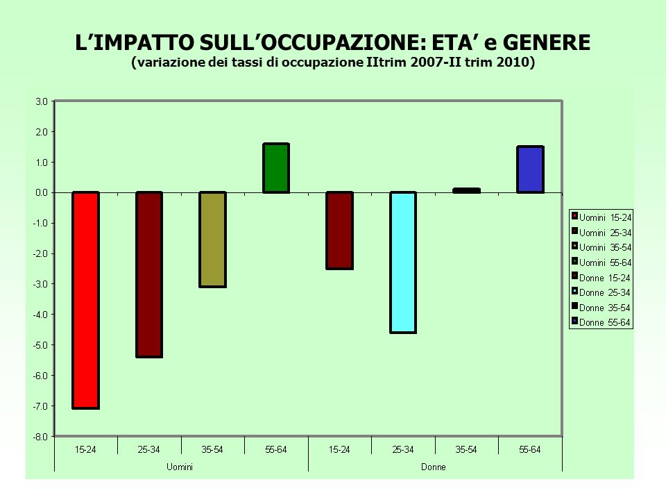 L'IMPATTO SULL'OCCUPAZIONE: ETA' e GENERE (variazione dei tassi di occupazione IItrim 2007-II trim 2010)