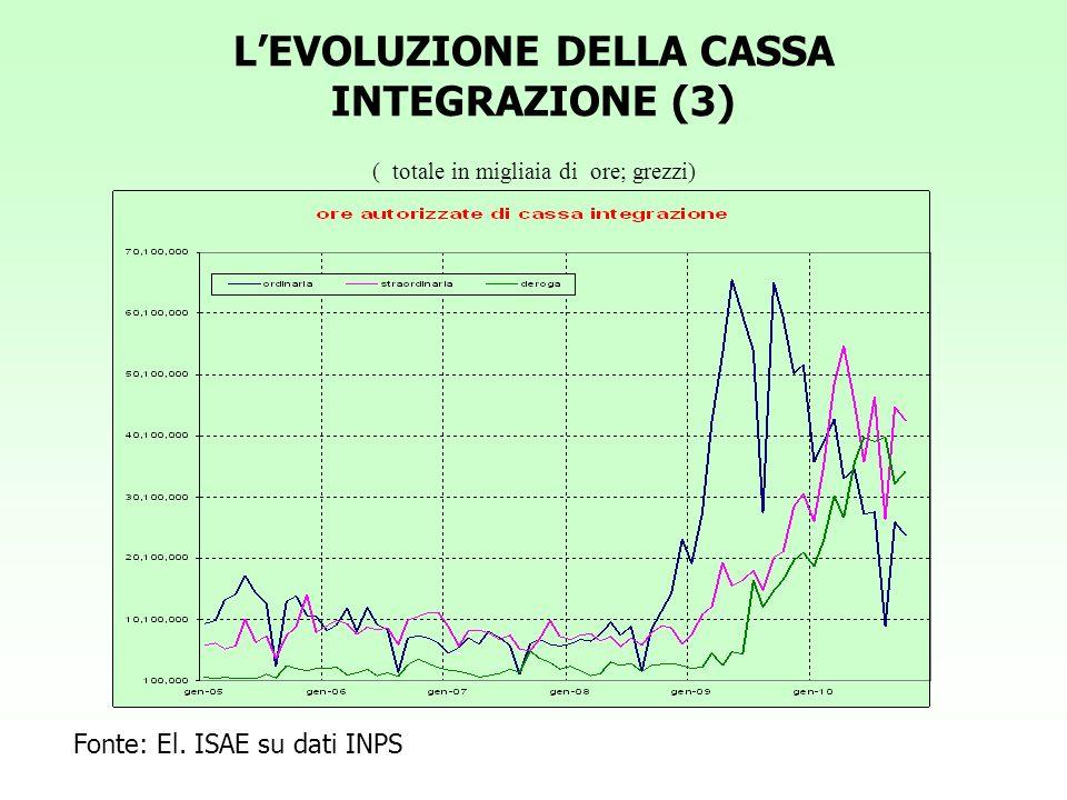 L'EVOLUZIONE DELLA CASSA INTEGRAZIONE (3) ( totale in migliaia di ore; grezzi)
