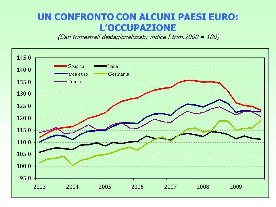 UN CONFRONTO CON ALCUNI PAESI EURO: L'OCCUPAZIONE (Dati trimestrali destagionalizzati; indice I trim.2000 = 100)