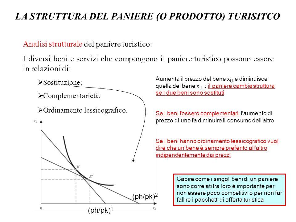 LA STRUTTURA DEL PANIERE (O PRODOTTO) TURISITCO