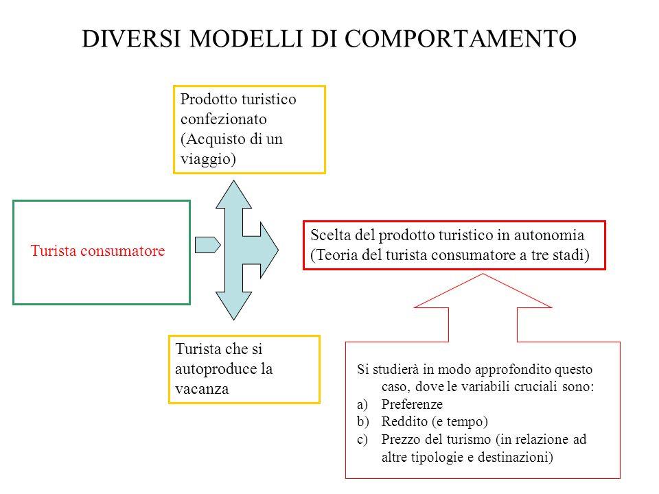 DIVERSI MODELLI DI COMPORTAMENTO