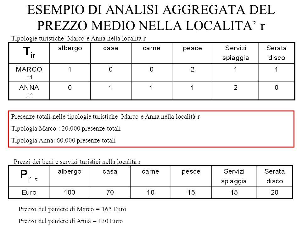 ESEMPIO DI ANALISI AGGREGATA DEL PREZZO MEDIO NELLA LOCALITA' r