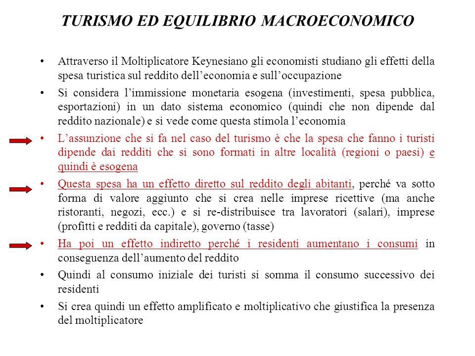 TURISMO ED EQUILIBRIO MACROECONOMICO