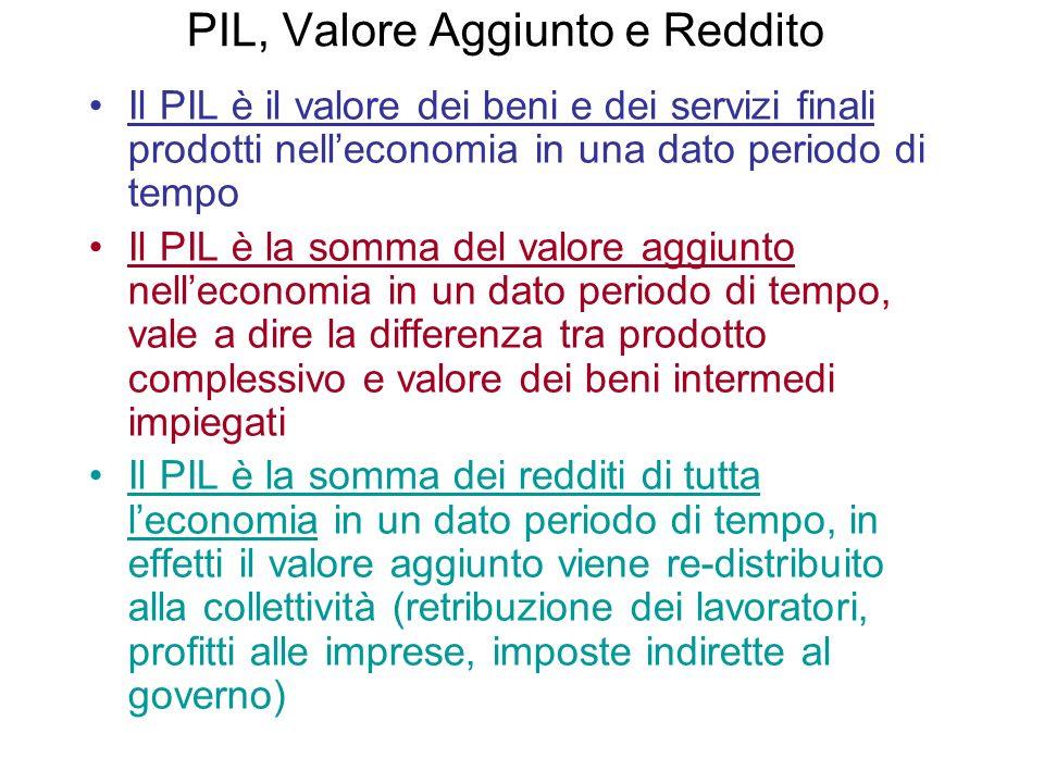 PIL, Valore Aggiunto e Reddito