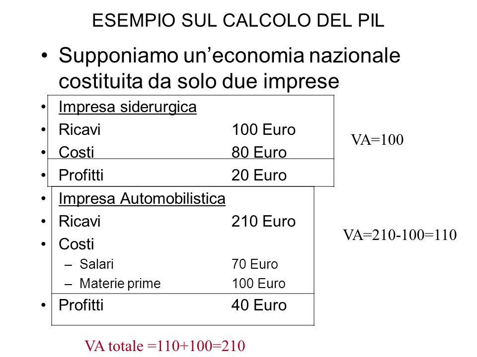 ESEMPIO SUL CALCOLO DEL PIL