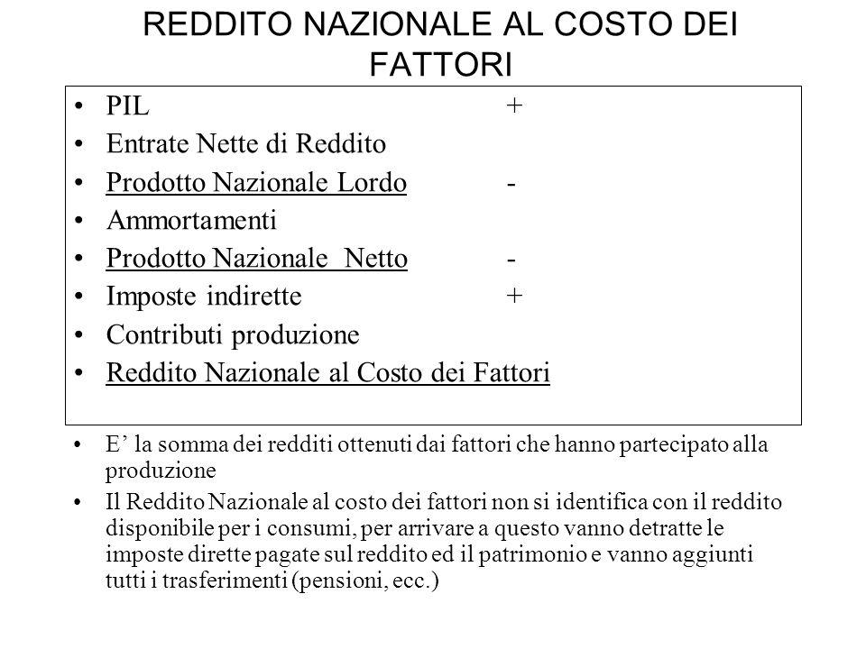 REDDITO NAZIONALE AL COSTO DEI FATTORI