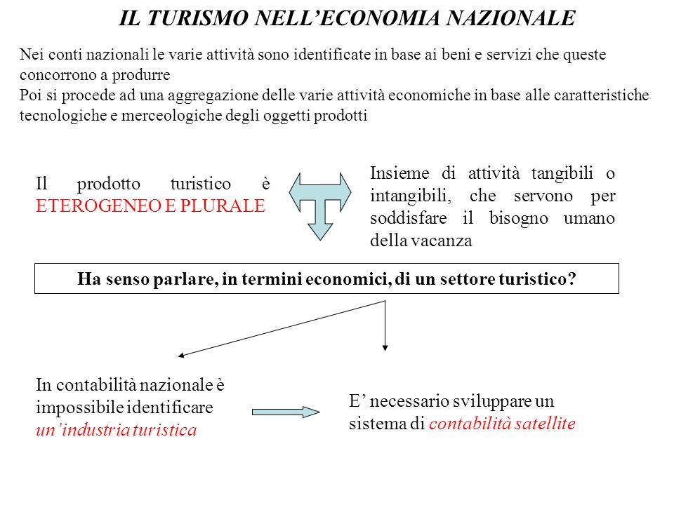 IL TURISMO NELL'ECONOMIA NAZIONALE