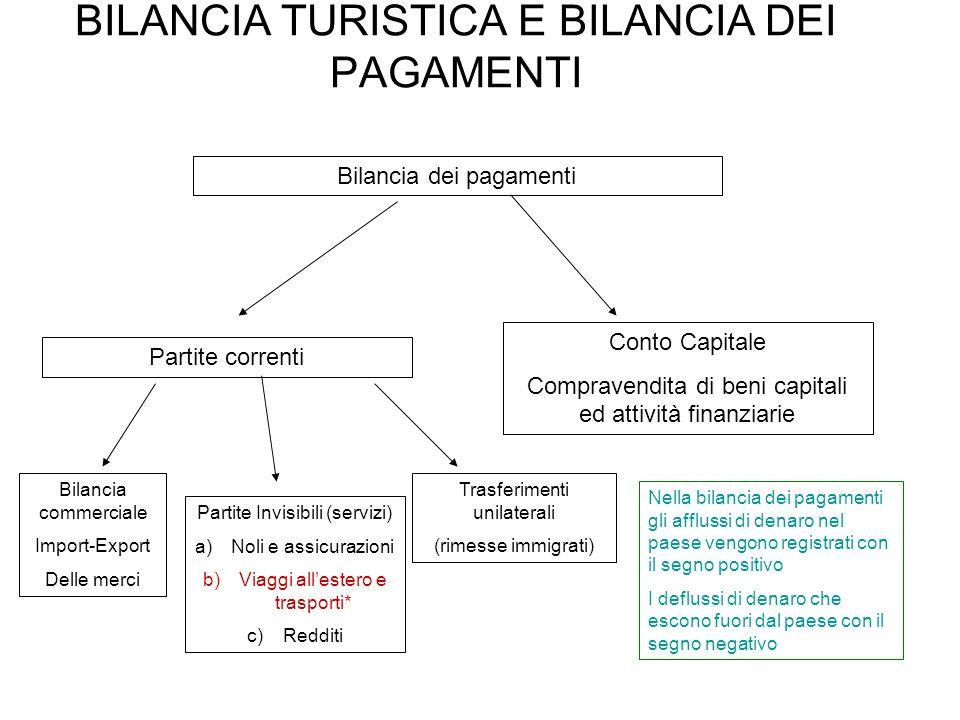 BILANCIA TURISTICA E BILANCIA DEI PAGAMENTI