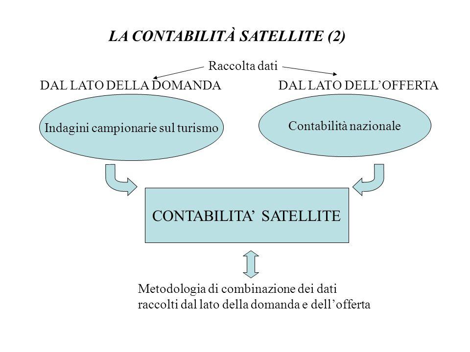 LA CONTABILITÀ SATELLITE (2)