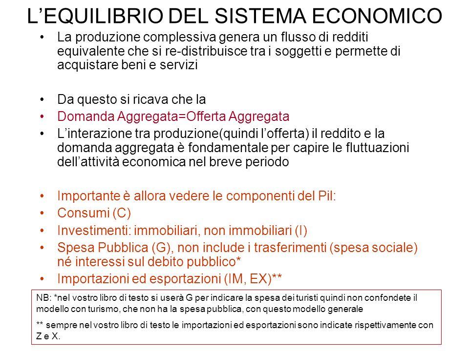 L'EQUILIBRIO DEL SISTEMA ECONOMICO