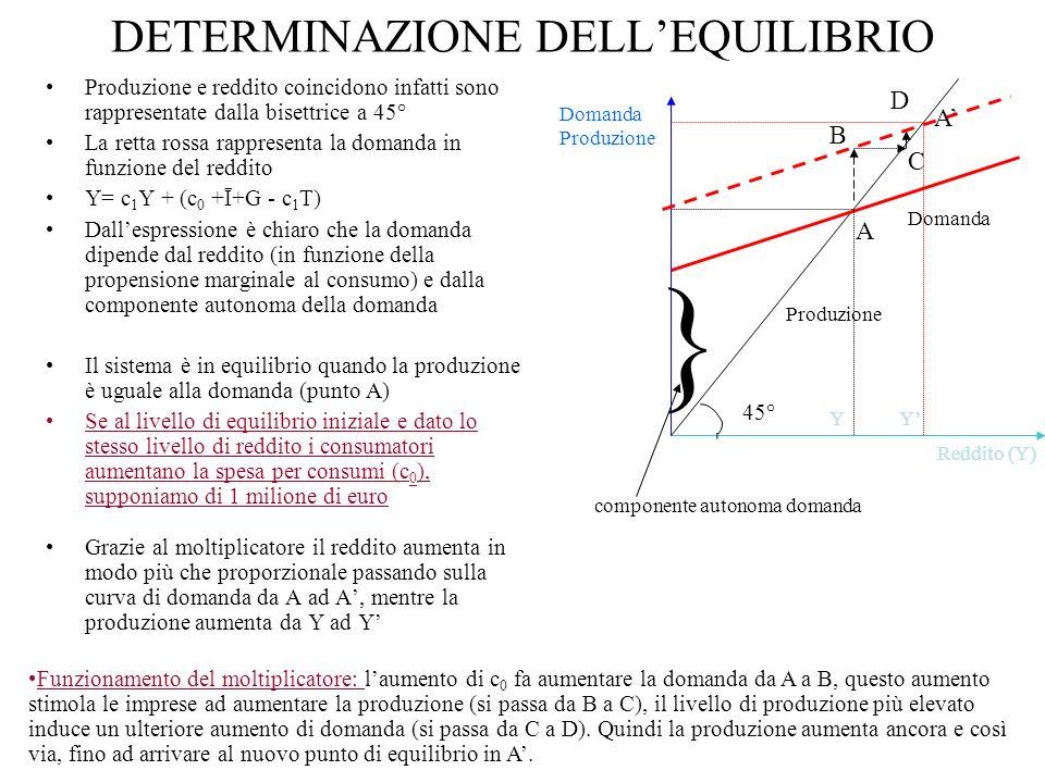 DETERMINAZIONE DELL'EQUILIBRIO
