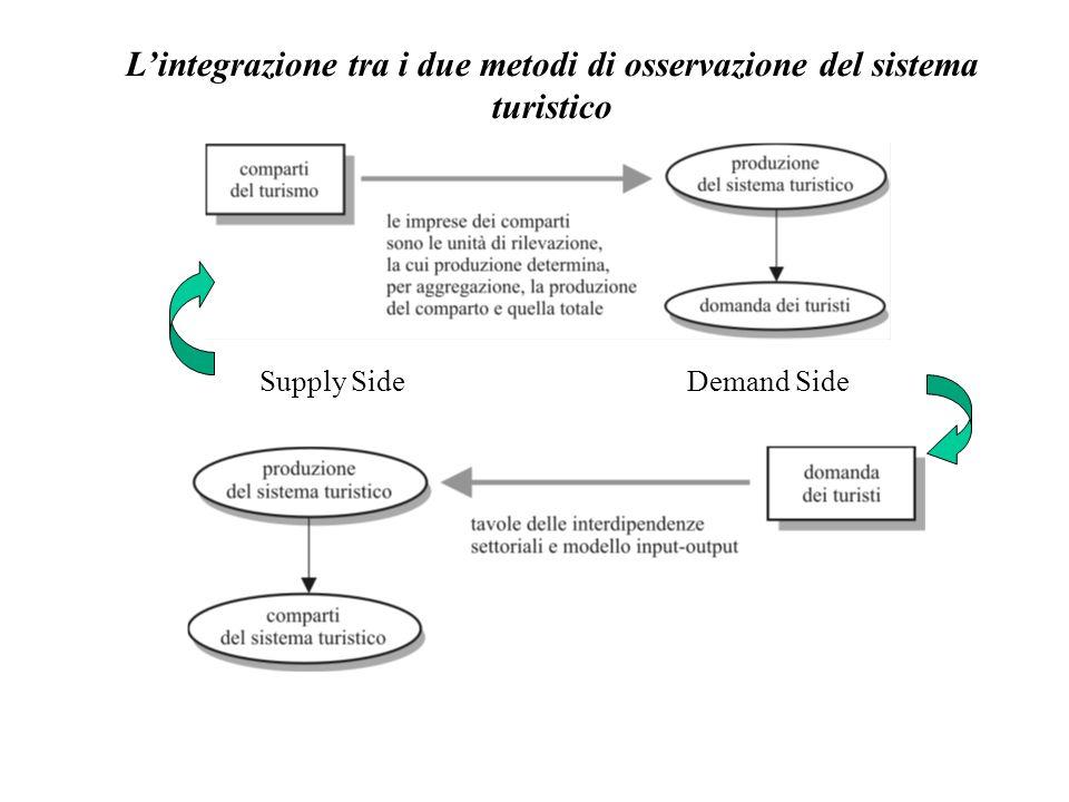 L'integrazione tra i due metodi di osservazione del sistema turistico