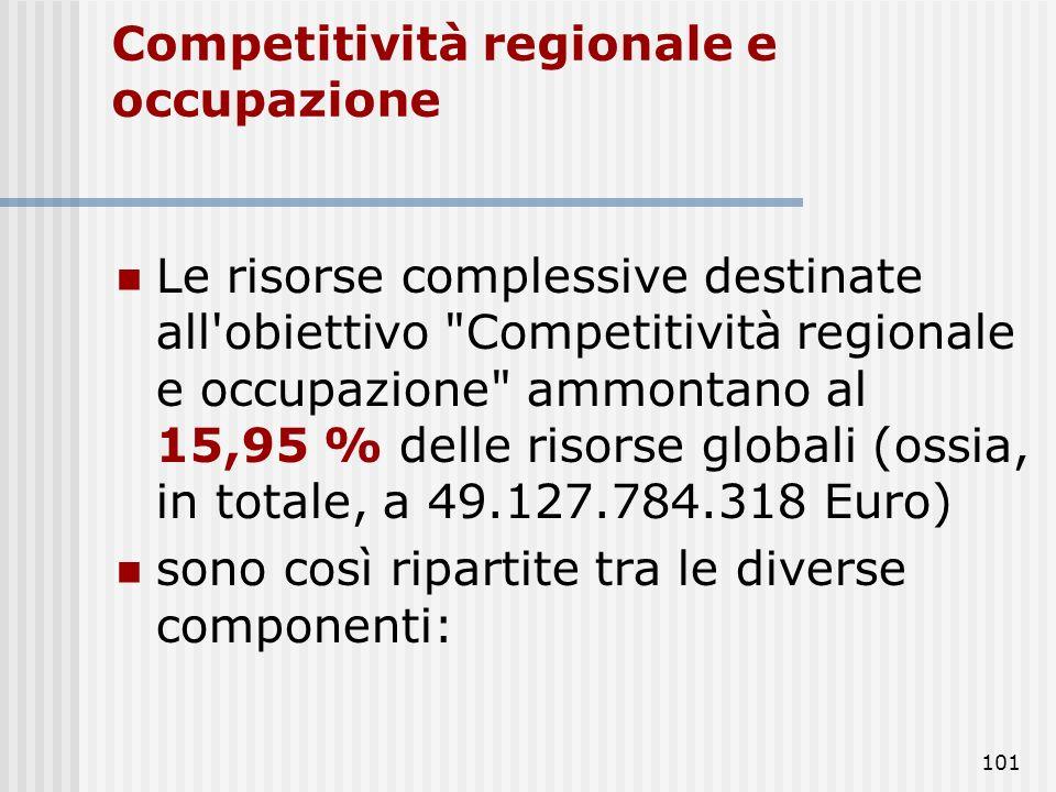 Risorse per l obiettivo Competitività regionale e occupazione