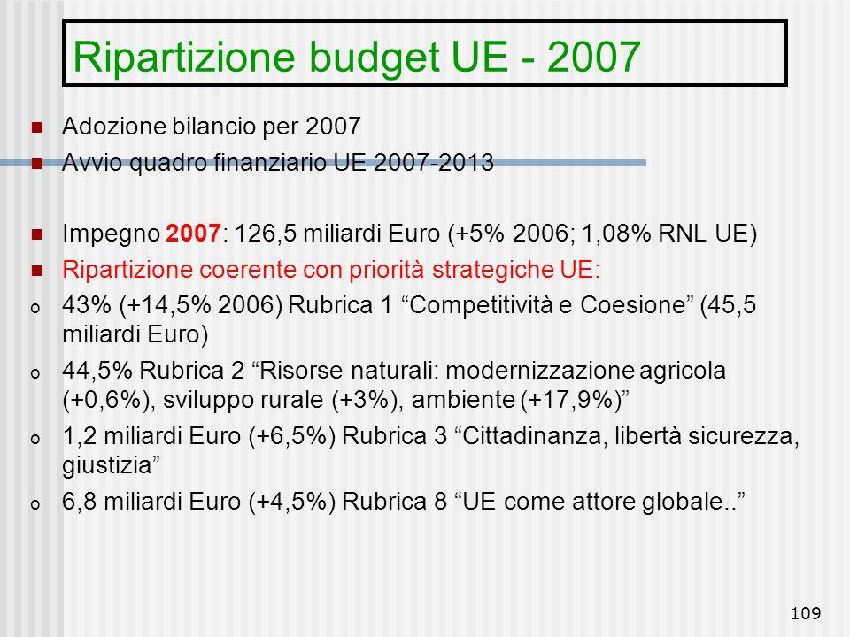 Ripartizione budget UE - 2007