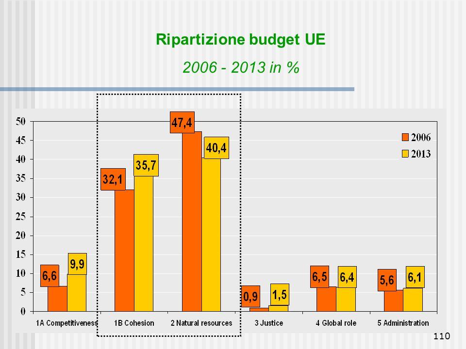 Ripartizione budget UE