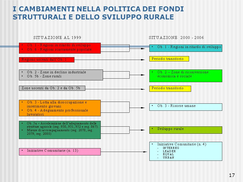 I CAMBIAMENTI NELLA POLITICA DEI FONDI STRUTTURALI E DELLO SVILUPPO RURALE