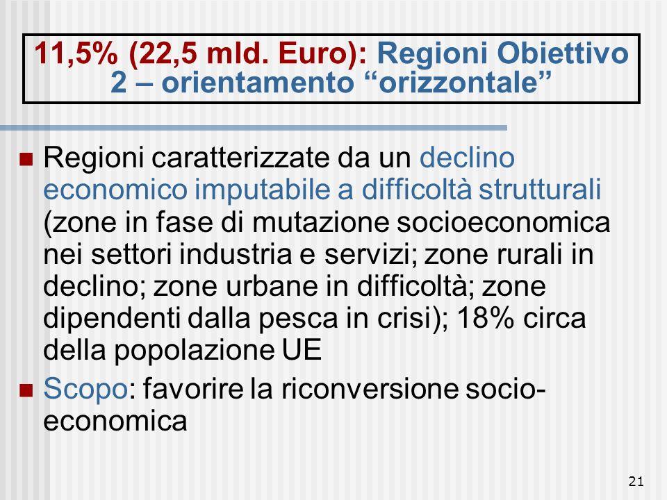 11,5% (22,5 mld. Euro): Regioni Obiettivo 2 – orientamento orizzontale