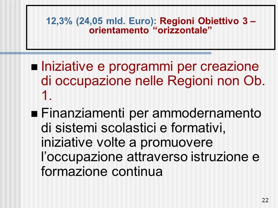 12,3% (24,05 mld. Euro): Regioni Obiettivo 3 – orientamento orizzontale