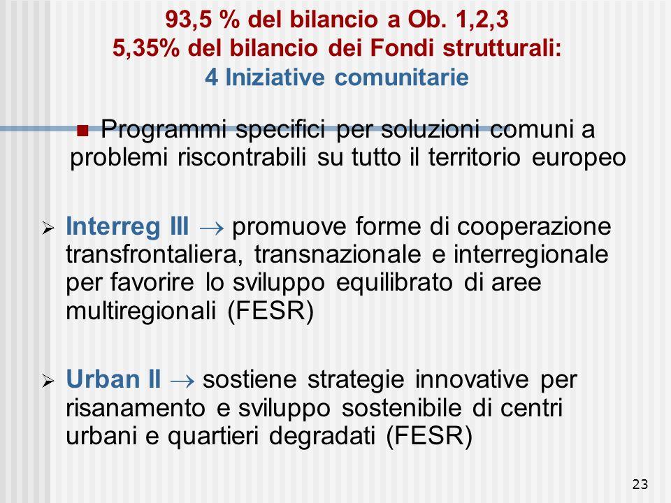 93,5 % del bilancio a Ob. 1,2,3 5,35% del bilancio dei Fondi strutturali: 4 Iniziative comunitarie