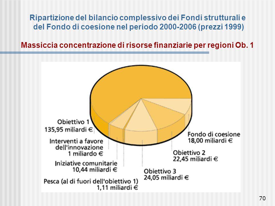 Ripartizione del bilancio complessivo dei Fondi strutturali e