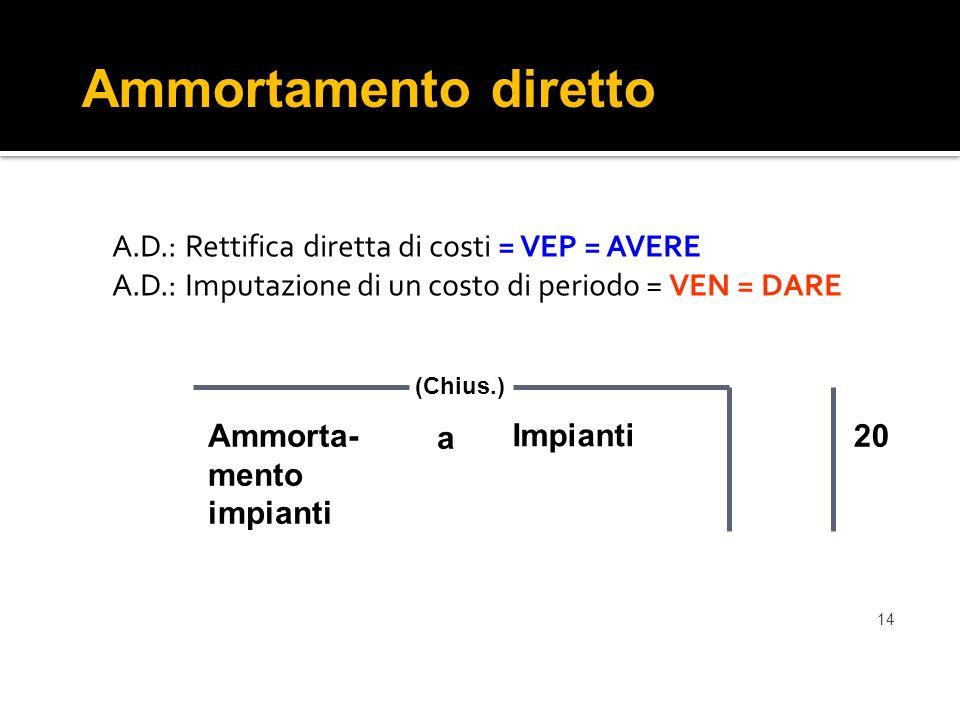 Ammortamento diretto A.D.: Rettifica diretta di costi = VEP = AVERE