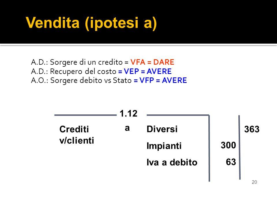 Vendita (ipotesi a) 1.12 a Crediti v/clienti Diversi Impianti