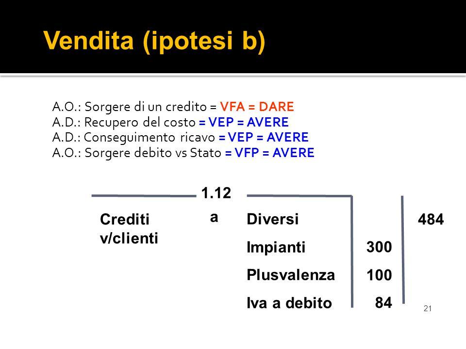 Vendita (ipotesi b) 1.12 Crediti v/clienti a Diversi Impianti
