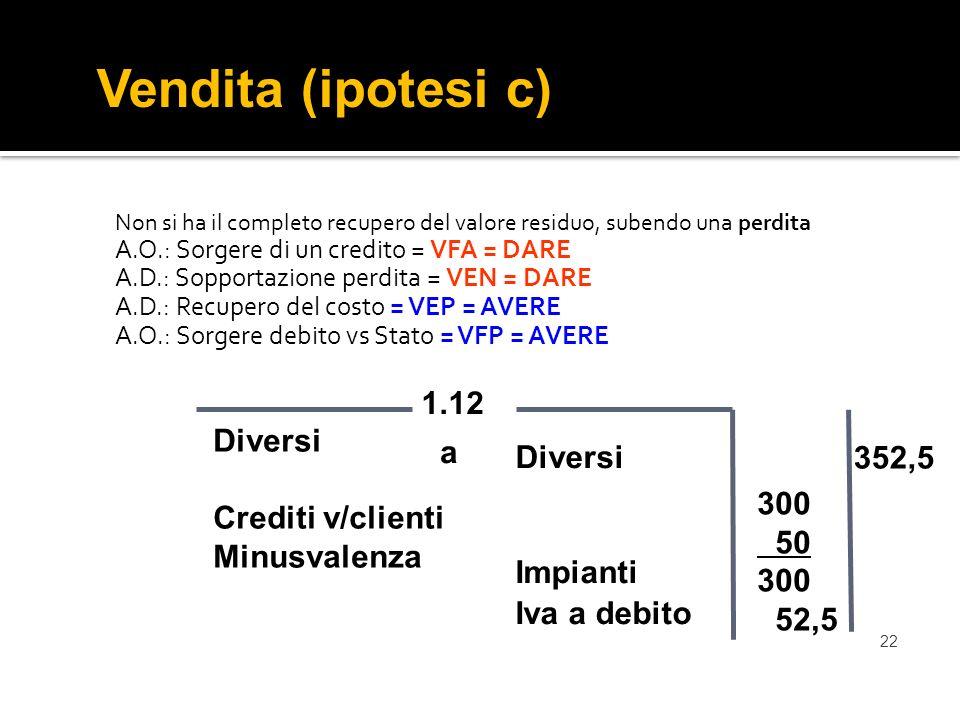 Vendita (ipotesi c) 1.12 Diversi Crediti v/clienti Minusvalenza a