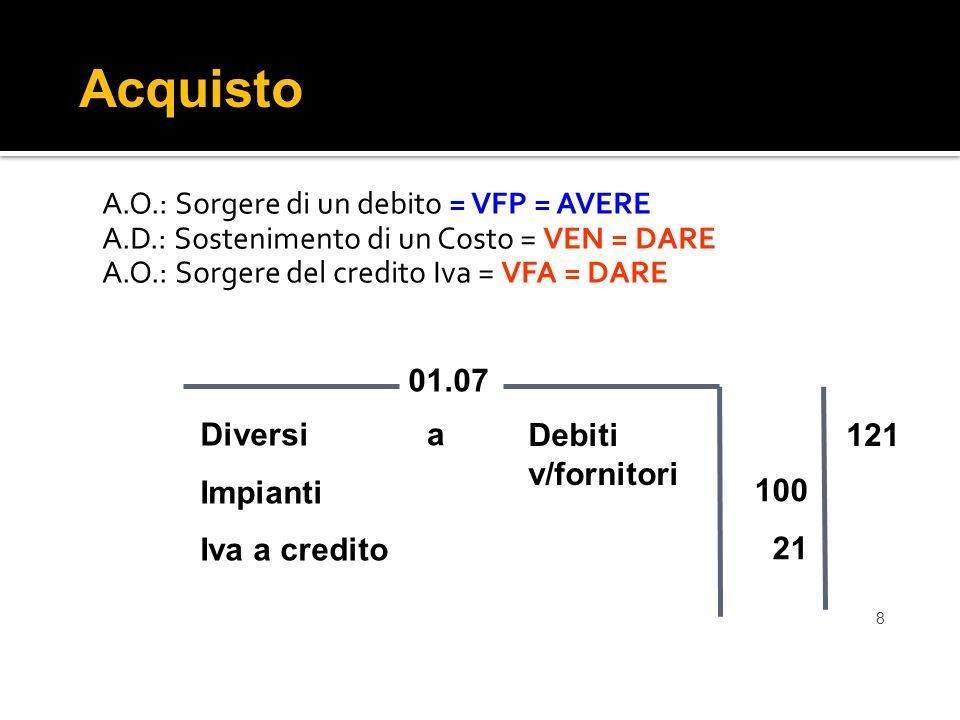 Acquisto A.O.: Sorgere di un debito = VFP = AVERE