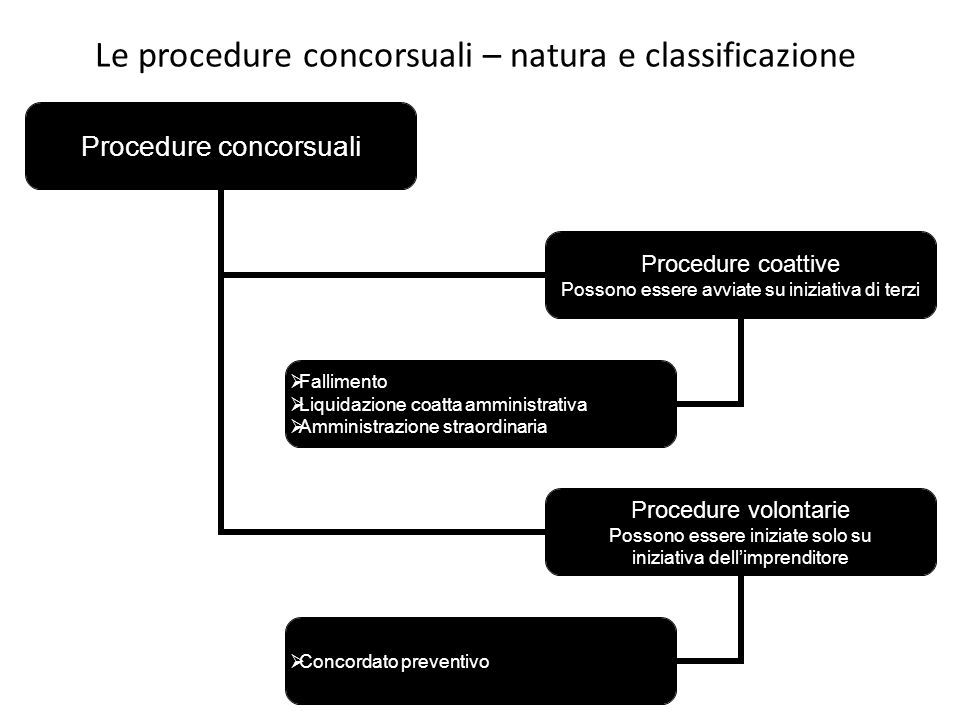 Le procedure concorsuali – natura e classificazione
