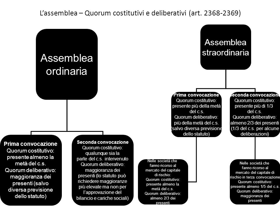 L'assemblea – Quorum costitutivi e deliberativi (art. 2368-2369)