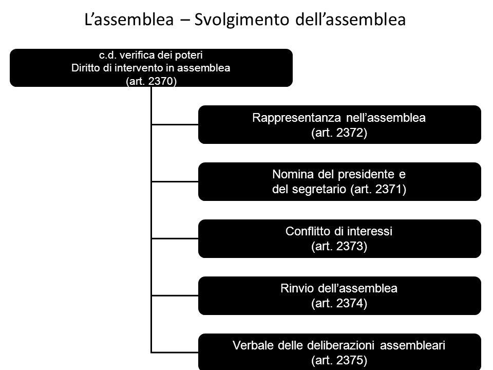 L'assemblea – Svolgimento dell'assemblea